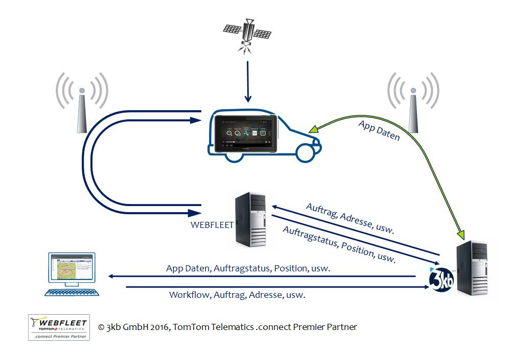 Schematische Darstellung des Datentransfers der Workflows