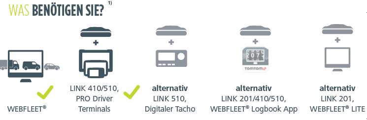 Schemata mit der Frage Was benötigen Sie? Webfleet und LINK 410/510 dazu drei weitere Alternativen