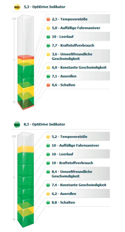 Schemata TomTom Fahrstil optimieren mit OptiDrive Indikator