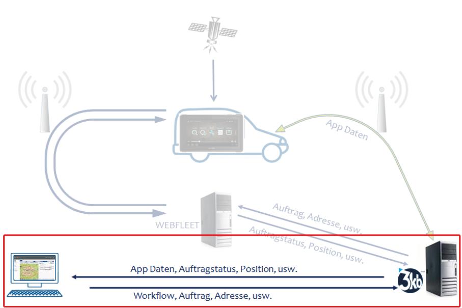 Schematische Darstellung der Funktionsweise des FTP Sync