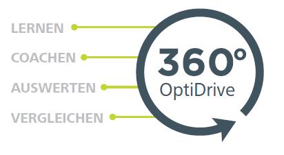 360° OptiDrive Kreis lernen, coachen, auswerten, vergleichen