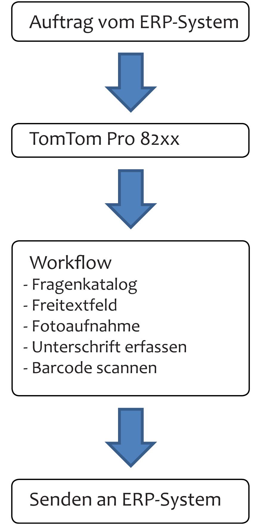 Schemata des Datentransfers: Auftrag vom ERP-System → TomTom Pro 82xx → Workflow:Fragenkatalog, Freitextfeld, Fotoaufnahme, Unterschrift erfassen, Barcode scannen → Senden an ERP-Systemen